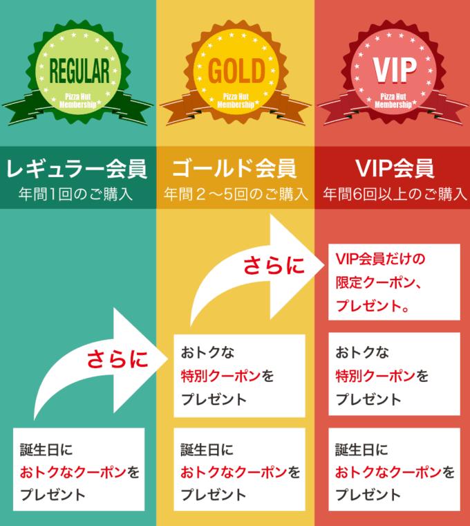 【会員限定】ピザハット会員ランク「レギュラー・ゴールド・VIP」クーポン