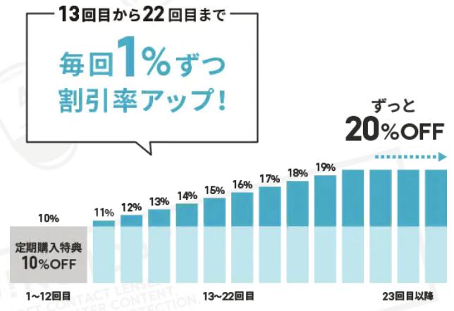 【おトク定期便限定】JINS 1DAY「10%OFF〜20%OFF」定期購入割引キャンペーン