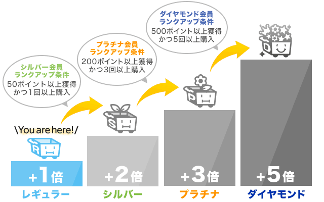 【会員ランク特典】Wowma! 「レギュラー・シルバー・プラチナ・ダイヤモンド」クーポン