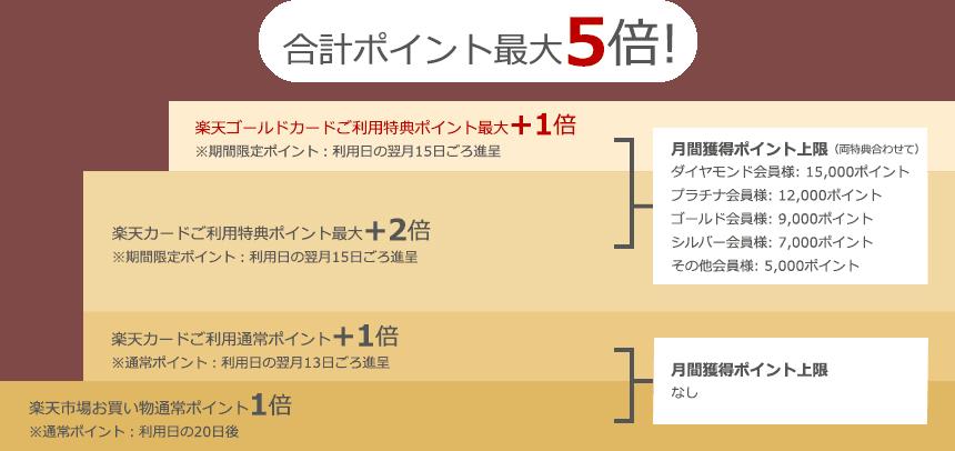 【期間限定】楽天ポイントを貯める・使う方法