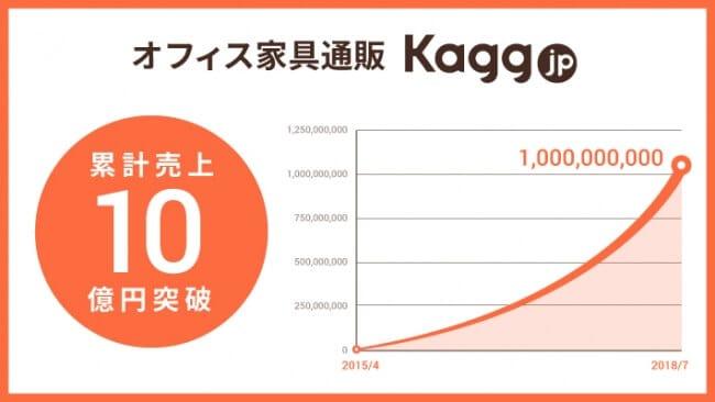 オフィス家具通販「Kagg.jp」が累計売上10億円を突破