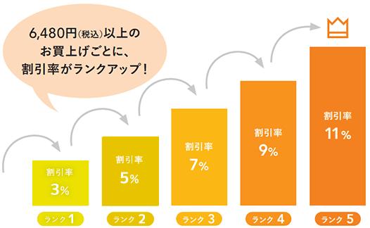 【会員ランク限定】草花木果「最大11%OFF」割引キャンペーン