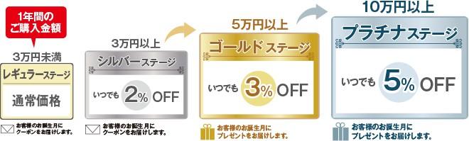 【会員限定】ニチレイフーズダイレクト「2%3%5%OFF」ステップアップ割引
