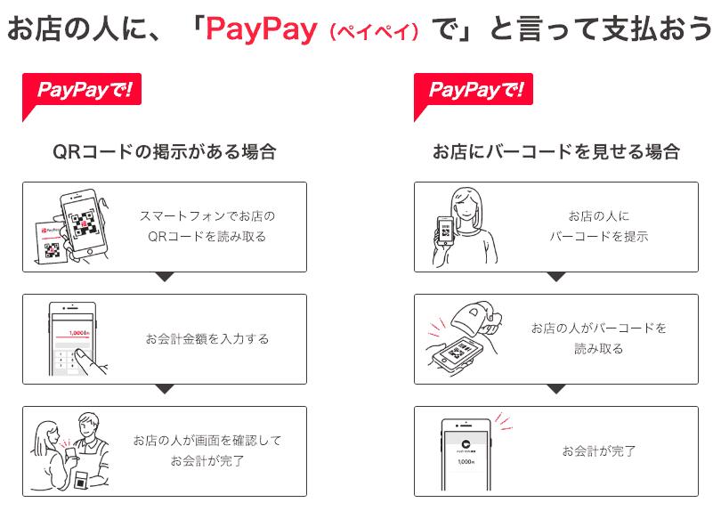 【使い方】paypay(ペイペイ)の利用方法