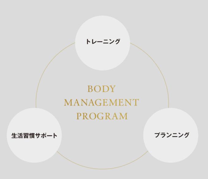 【アフターフォロー限定】ライザップ(RIZAP)「月額29,800円」ボディマネジメントプログラム
