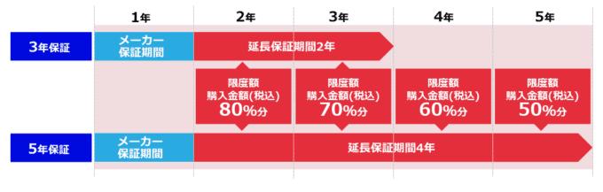 【対象商品限定】nojima(ノジマ)「最長5年」延長保証サービス