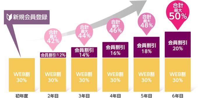 【新規会員登録限定】おたより本舗(喪中)「最大50%OFF」割引特典キャンペーンコード