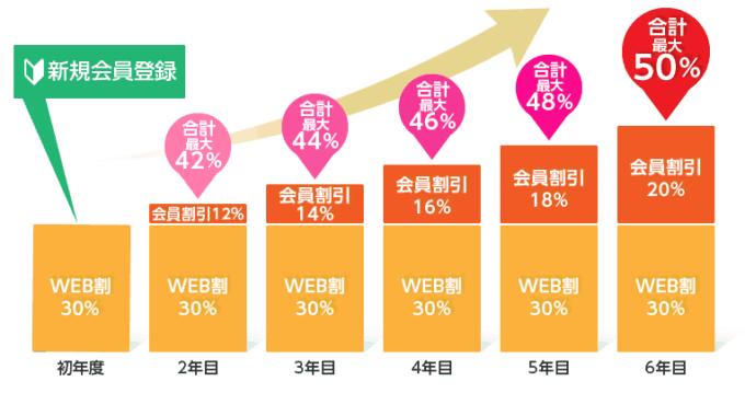 【新規会員登録限定】おたより本舗(年賀状)「最大50%OFF」割引特典キャンペーンコード