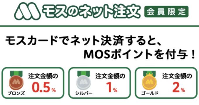 【ネット注文限定】モスバーガー「0.5%・1.0%・1.5%OFF」MOSポイント