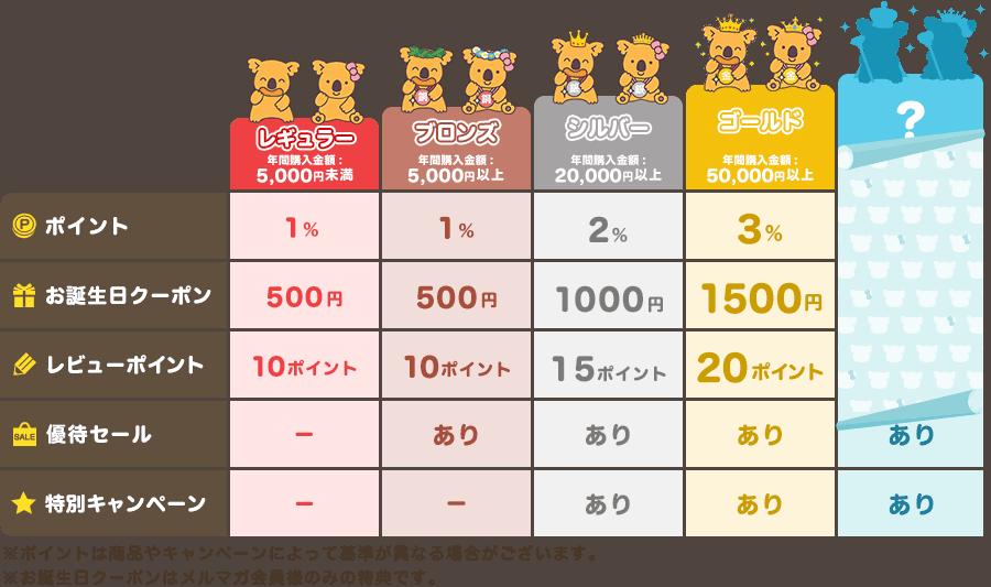 【会員限定】ロッテオンライン「1%・2%・3%OFF」ポイント特典サービス