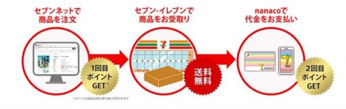 【オンライン限定】セブンネットショッピング「ポイント2倍」WEB注文・nanaco支払い