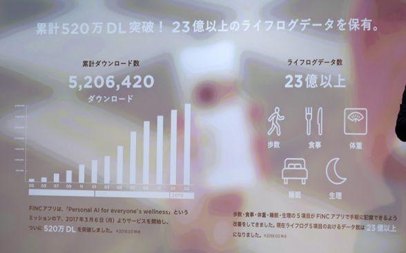 【期間限定】FiNC AIアプリ「500万ダウンロード」突破キャンペーン