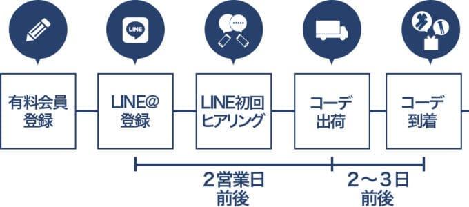 【LINE登録限定】leeap(リープ)「コーディネート相談」無料ヒアリングサービス