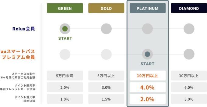【auスマートパス限定】Relux(リラックス)「30%OFF~50%OFF・4%ポイント還元」割引・半額クーポン