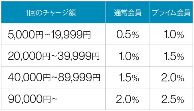 【通常会員限定】Amazonギフト券「1000ポイント+最大2%ポイント」キャンペーン