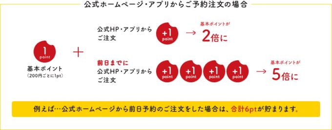 【公式ホームページ・アプリ限定】銀のさら「2倍・5倍」デリポイントキャンペーン