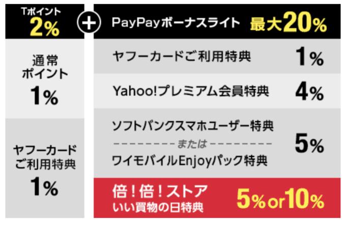 【いい買物の日限定】PayPayモール「最大10%OFF」年に一度の大セール