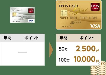 【ゴールド会員限定】エポスカード「年間100万円利用で、1万円ポイント」優待サービス