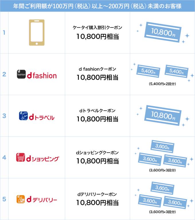 【ゴールド会員限定】dカード「2万1600円OFF(年間100万円利用毎に1万800円OFF)」割引クーポン