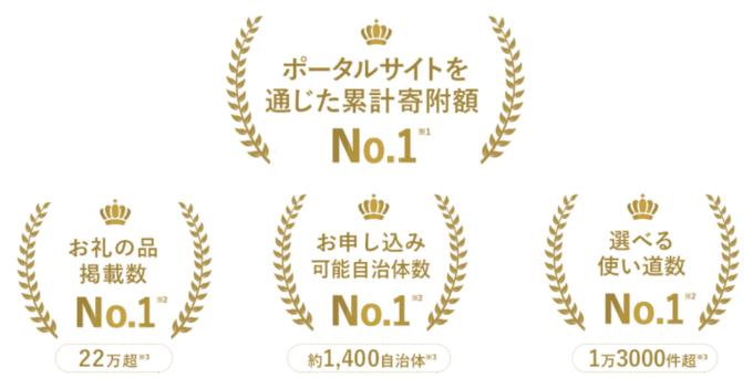 【メリット2】ふるさとチョイス「掲載数・契約自治体数・申込件数」日本最大級