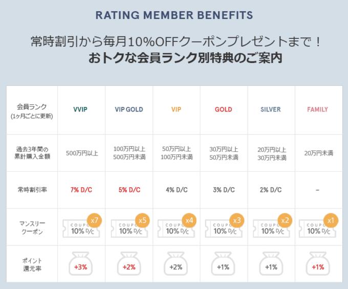 【無料会員登録者限定】STYLENANDA(スタイルナンダ)「10%OFF」会員ランク別割引クーポン