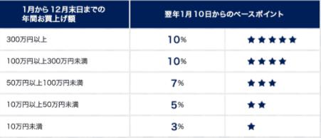 【東急百貨店限定】東急カード「3%~10%ポイント還元」年間お買い上げ金額別優待