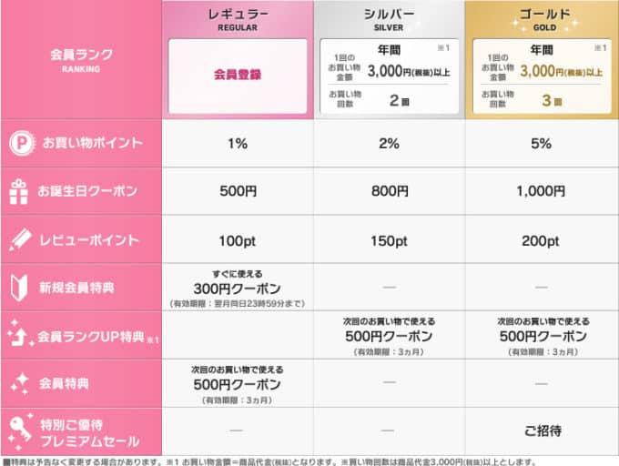 【新規会員登録限定】アイリスプラザ「300円OFF・500円OFF」割引クーポン