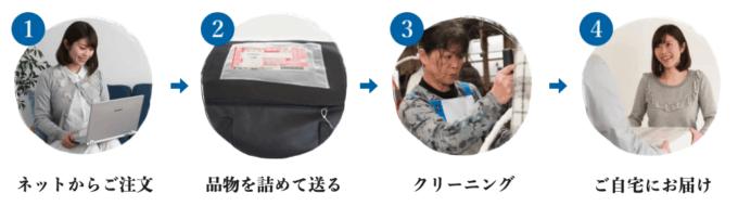 【使い方】リナビスの利用方法