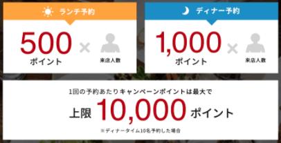 【LUXA(ルクサ)限定】オンライン予約「1000ポイント(ディナー)・500ポイント(ランチ)」GoToEatキャンペーン