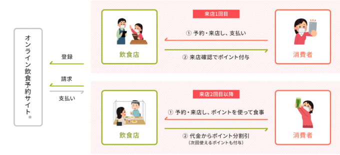 【使い方】GoToEatキャンペーン利用方法・申請方法