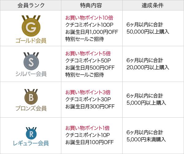 【会員ランク別限定】ベルコスメ「各種」割引クーポン・ポイント