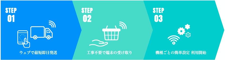 【使い方】Mugen WiFiの利用方法