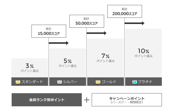【会員限定】SHIROHATO(白鳩)「各種ポイント還元」キャンペーンポイント