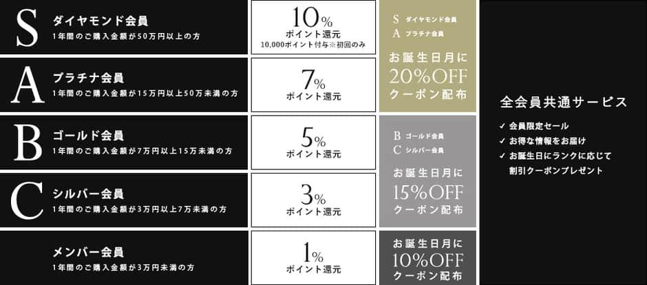 【誕生日月限定】ユアーズ(ur's)「10%/15%/20%OFF」割引クーポン