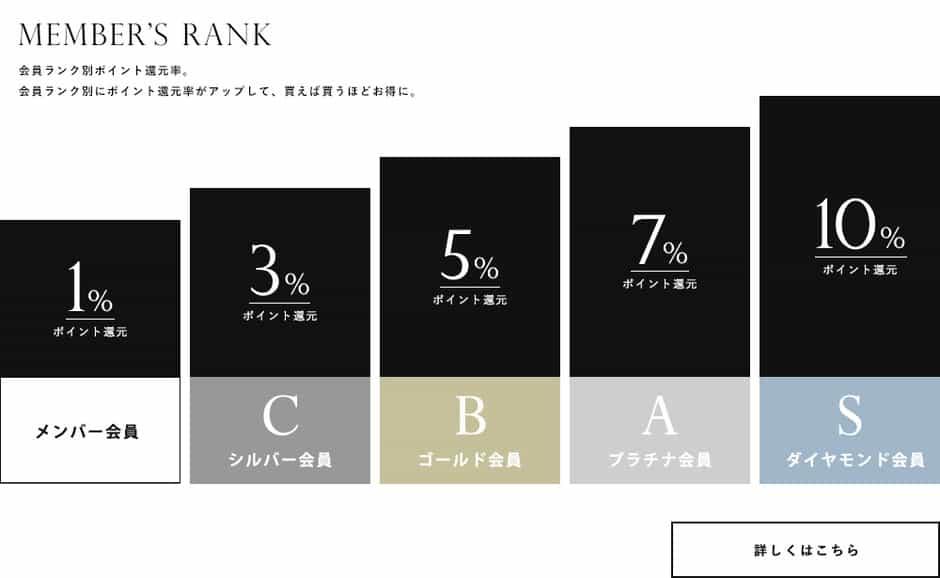 【会員ランク限定】ユアーズ(ur's)「1%~10%ポイント」還元キャンペーン